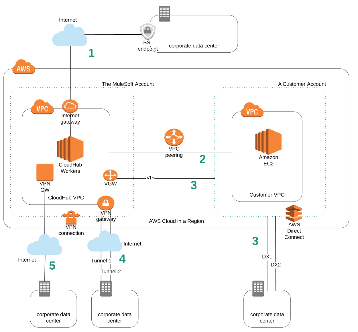 Aws Cloudhub: How To Connect To A CloudHub VPC