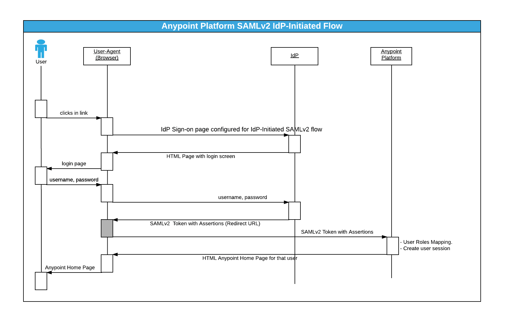 Anypoint Platform Single Sign-On (SSO) using SAML